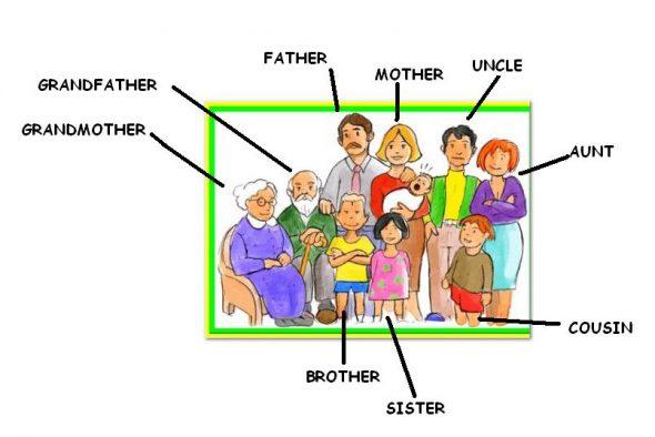 Từ vựng tiếng Anh về quan hệ gia đình