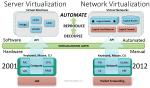 Công nghệ ảo hóa Virtualization là gì?