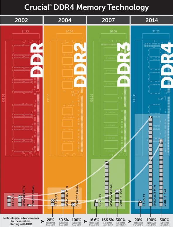 Công nghệ bộ nhớ RAM DDR4