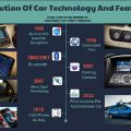 Công nghệ nổi bật trên xe ô tô trong những thập kỷ qua